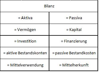 wer das system der doppelten buchfhrung verstehen mchte muss als erstes zwischen diesen aktiven und passiven positionen unterscheiden knnen - Doppelte Buchfhrung Beispiel